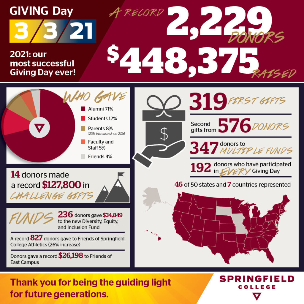 2021 Giving Day statistics: a record 2,229 donors and $448,375 raised!