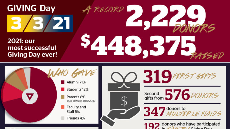 2021: Our most successful Giving Day ever!